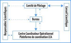 Descriptif de la gouvernance du programme LEA